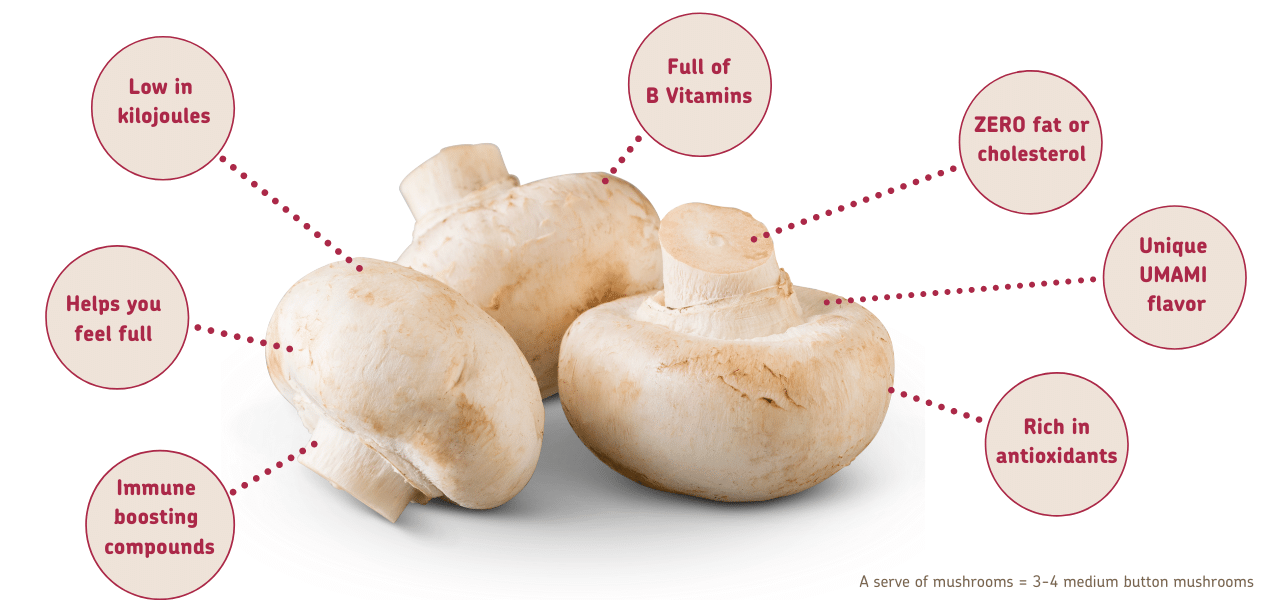 Nutrients in Mushro