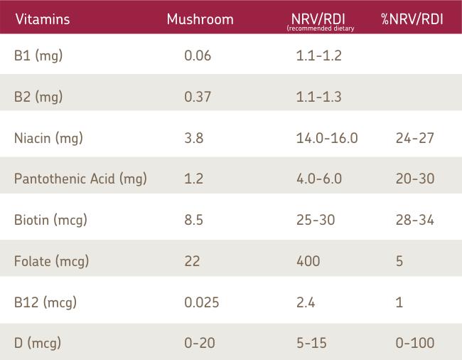 Vitamins in Australian Mushrooms