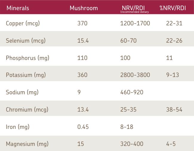 Minerals in Australian Mushrooms